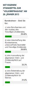 Volksbefragung 20-1-13 - Zwischenstand Umfrage 17-01-2013