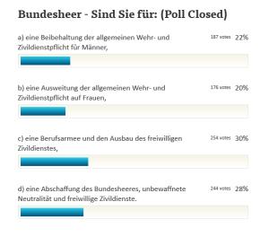 Volksbefragung Bundesheer 20-01-13 Endergebnis Umfrage