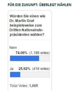 Zwischenstand Wählen für die Zukunft 28-05-2013