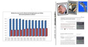 Martin Graf Langzeitumfrage - Statistik einer Affäre