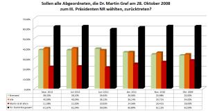 Rücktritte Abgeordnete - Endergebnis Langzeitumfrage 30-09-2013
