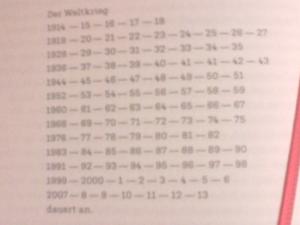 Seit 100 Jahren auf der Welt Krieg
