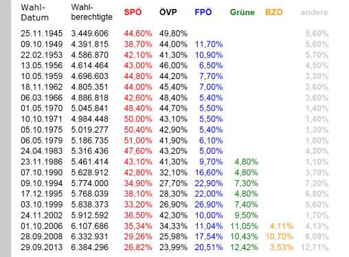 Systempartei FPÖ
