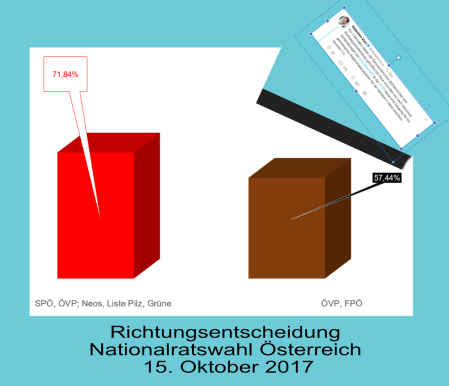 ÖVP FPÖ Regierung - Richtungsentscheidung - Kurzens Traum