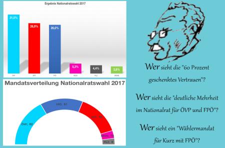 Die gemachte und nicht gewählte ÖVP-FPÖ-Regierung